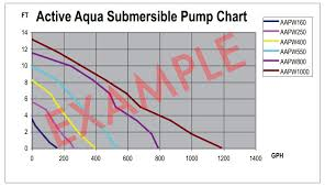 Water Pumps For Aquaponics How To Choose The Right Size