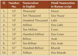 Million Billion Trillion Lakh Crore Arab Made Easy