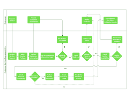 Cross Functional Flow Chart Diagram Flowchart Visio Example