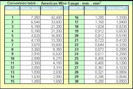 Standard Wire Gauge Conversion Chart Www Bedowntowndaytona Com