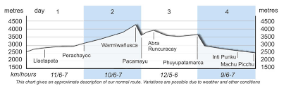 Inca Trail Elevation Chart The Inca Trail The Moonstone Trek Option Peru Exodus