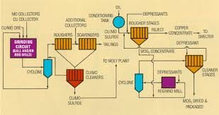 Copper Refining Flow Chart Introduction To Mineral Processing