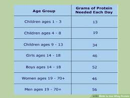 Whey Protein Chart Using Whey Protein To Build Muscle Lose Weight Recipes