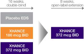 Phase 3 Clinical Trial Flow Chart Xhance Clinical Trial Design Xhance Fluticasone Propionate