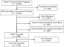 Why Transfusion Bpas Are Overridden Journal Of Hospital