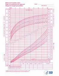 Growth Chart Female 0 36 Months Unmistakable Female Baby Growth Chart Growth Chart Female 0