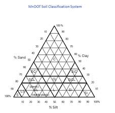 Chart For Soil Classification System By Mndot Download