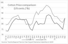 Cotton Spot Price Chart 33 Punctilious Polyester Fiber Price Chart