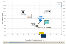 Traction Chart Chart Of The Month Sustainability Practices Gained