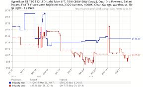 Ballast Replacement Chart Hyperikon T8 T10 T12 Led Light Tube 4ft 18w 40w 50w Equiv
