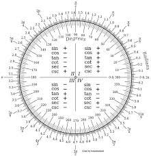 Radian Measure Mathbitsnotebook A2 Ccss Math