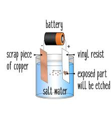 Salt Water Etching Copper Designs Diagram Of Process For Salt Water Copper Etching Tutorial