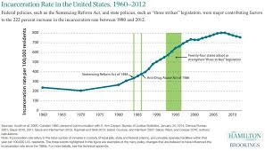 Incarceration Rate In The United States 1960 2012 The