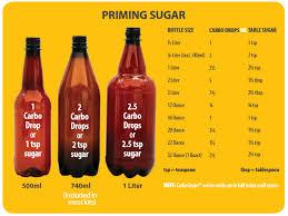 Priming Sugar Chart Link Customer Service For Mr Beer