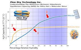 Flow Dry Silica Gel Desiccant Versus Molecular Sieve
