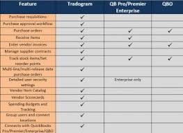Quickbooks Version Comparison Chart Procurement And Purchasing Software For Quickbooks Part 2