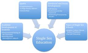 advantages of single sex education essay