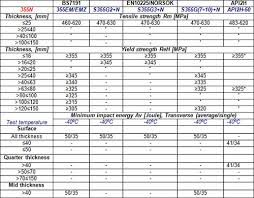 Tmcp Steels For Offshore Structures Part Two Total
