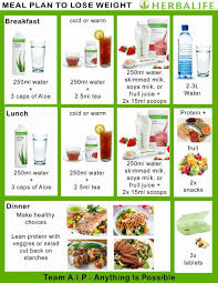 Herbalife Meal Plan Raspberry Ketones Herbalife Herbalife Herbalife Recipes