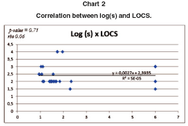 Rms Eye Chart Correlations Of Straylight Aberrometry And Lens Scattering