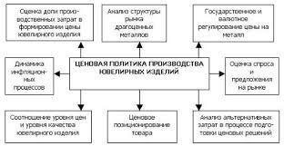 Курсовая работа Особенности ценовой политики в различных отраслях  Курсовая работа Особенности ценовой политики в различных отраслях производства