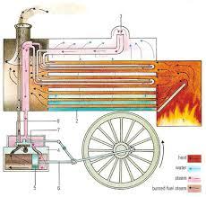 steam engine operation jpg steam engine diagram