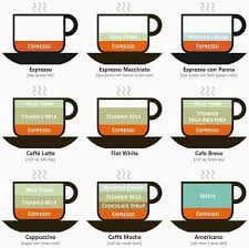Know Your Coffee Coffee Infographic Coffee Chart