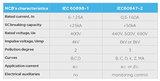 Iec 60898 1 And Iec 60947 2 A Tale Of Two Standards