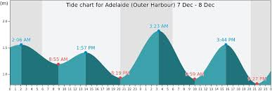 Adelaide Outer Harbour Tide Times Tides Forecast Fishing