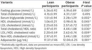 Lipid Profile Normal Range Chart Non Hdl Cholesterol Levels Chart Bedowntowndaytona Com