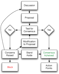 Consensus Chart File Consensus Flowchart Png Wikimedia Commons