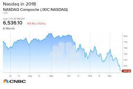 Nasdaq Enters Bear Market Territory Down 20