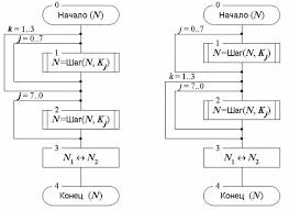 Реферат Разработка программы реализующей алгоритм шифрования  Разработка программы реализующей алгоритм шифрования ГОСТ 28147 89
