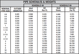 What Do Pipe Schedules Mean Metal Supermarkets