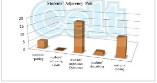The Chart Of English Students Adjacency Pair Of Spoken