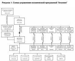 Топ методов управления проектами agile scrum kanban prince  Топ 7 методов управления проектами agile scrum kanban prince2 и другие