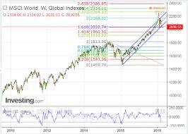 Msci World Index Performance Charts Strawberry Blondes Market Summary Msci World Index At