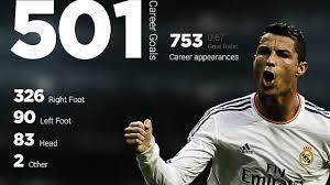 cristiano ronaldo all goals real madrid top goalscorer hd cristiano ronaldo all goals real madrid 9679 top goalscorer 2015 hd