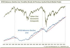 Advance Decline Line Chart 2015 Dana Lyons Tumblr Bull Market Dealt A Significant Blow