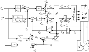 problems incurred in a vector controlled single phase induction figure