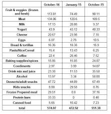 Grocery Chart Grocery Chart Slowly Sipping Coffee