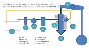 the toolbox the diesel and truck mechanic forum diesel fuel schematic diagram of diesel unit injection system