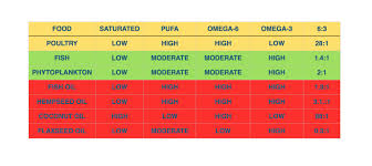 Omega 3 For Dogs The Ultimate Guide