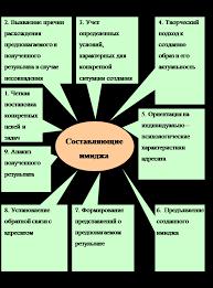 Реферат Имидж деловой женщины ru