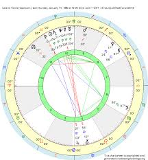 Capricorn Natal Chart Birth Chart Leland Twins Capricorn Zodiac Sign Astrology
