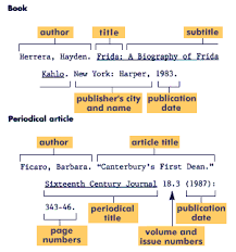 Example of the Works Cited page