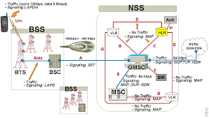 overview of gsm  gprs  and umtsmobile wireless communication occurs over the interfaces between the network elements in a sequential manner  in figure     the ms transmits to the bts