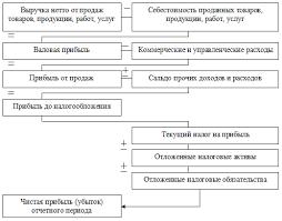 Анализ и максимизация прибыли предприятия на примере ООО  Алгоритм формирования финансовых результатов предприятия