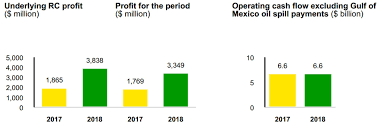 Third Quarter 2018 Results News And Insights Home