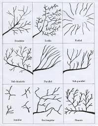 Drainage Patterns Drainage Patterns Patterns Geography Pattern Map